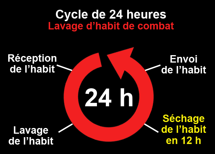 Cycle de 24 h-lavage habit de combat-séchage