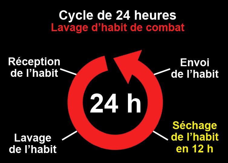 Cycle de 24 h-lavage habit de combat-séchage