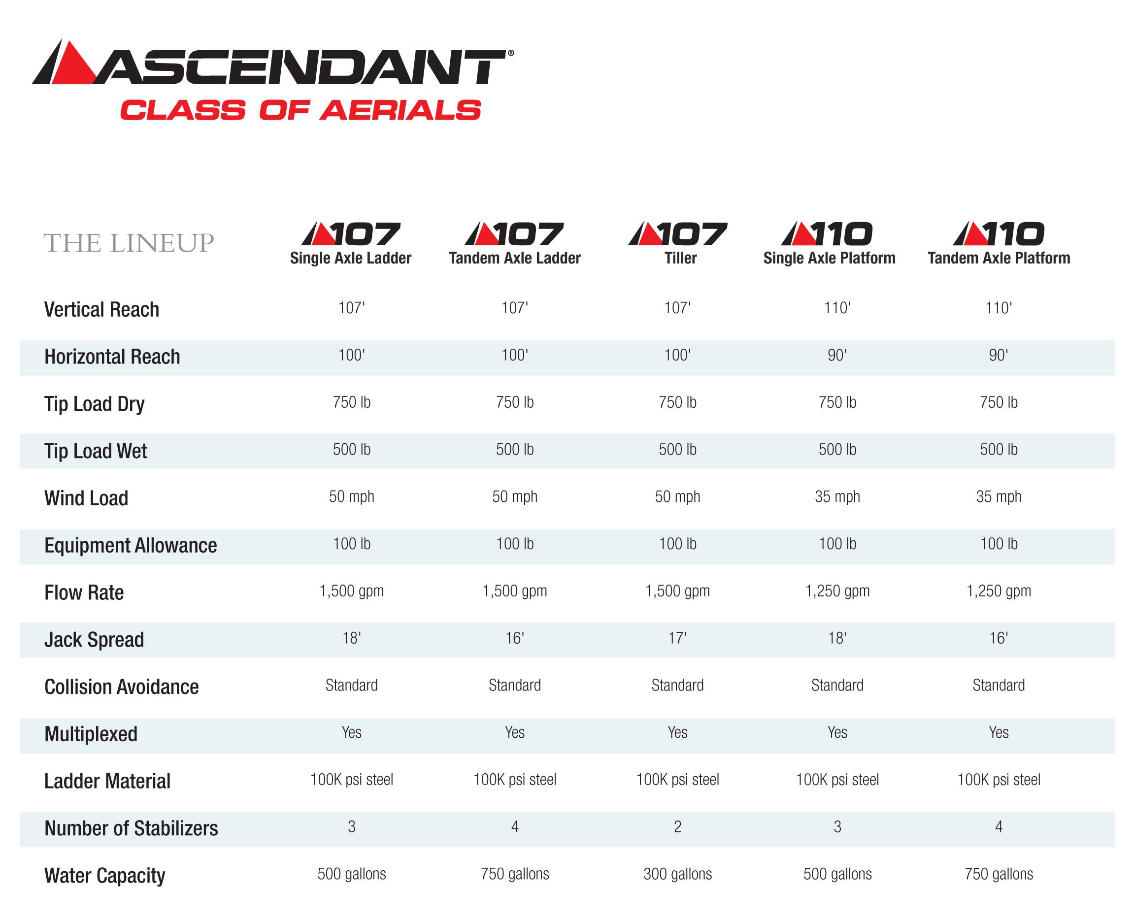 Pierce Ascendant Class of Aerials Brochure_April2017-7